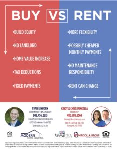 Rent VS Buy Your Home