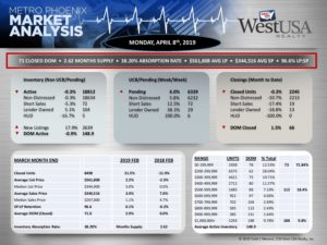 Phoenix Housing Market Stats April 8th, 2019