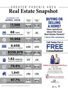 Greater Phoenix Area Real Estate Snapshot – April 2019