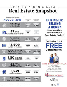 IT'S A GREAT TIME TO BUY, SELL, AND REFI – GREATER PHOENIX AREA MARKET REPORT AUGUST 2019